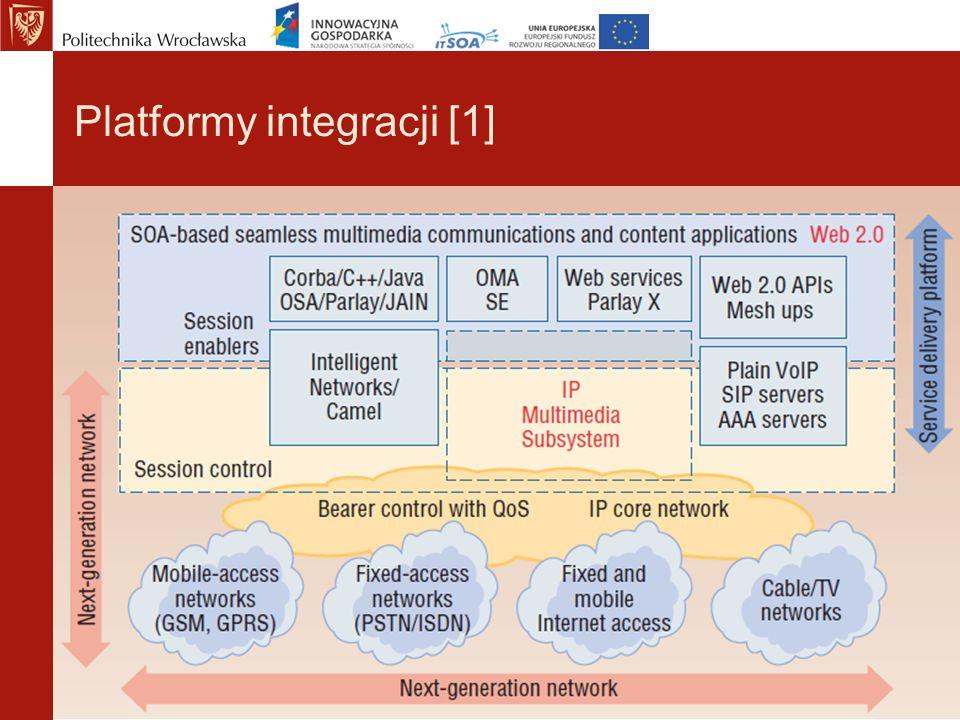 Platformy integracji [1]
